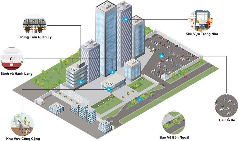 Giải pháp quản lý tòa nhà thông minh