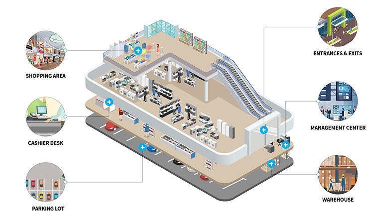 Giải pháp dành cho trung tâm thương mại